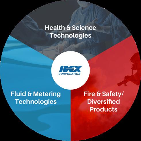 IDEX Company services piechart